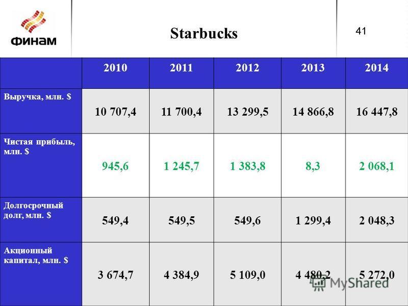Starbucks 20102011201220132014 Выручка, млн. $ 10 707,411 700,413 299,514 866,816 447,8 Чистая прибыль, млн. $ 945,61 245,71 383,88,32 068,1 Долгосрочный долг, млн. $ 549,4549,5549,61 299,42 048,3 Акционный капитал, млн. $ 3 674,74 384,95 109,04 480,