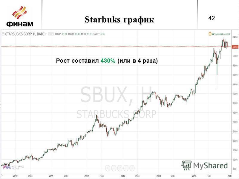 Starbuks график 42 Рост составил 430% (или в 4 раза) 42