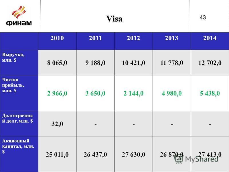 Visa 20102011201220132014 Выручка, млн. $ 8 065,09 188,010 421,011 778,012 702,0 Чистая прибыль, млн. $ 2 966,03 650,02 144,04 980,05 438,0 Долгосрочны й долг, млн. $ 32,0---- Акционный капитал, млн. $ 25 011,026 437,027 630,026 870,027 413,0 43