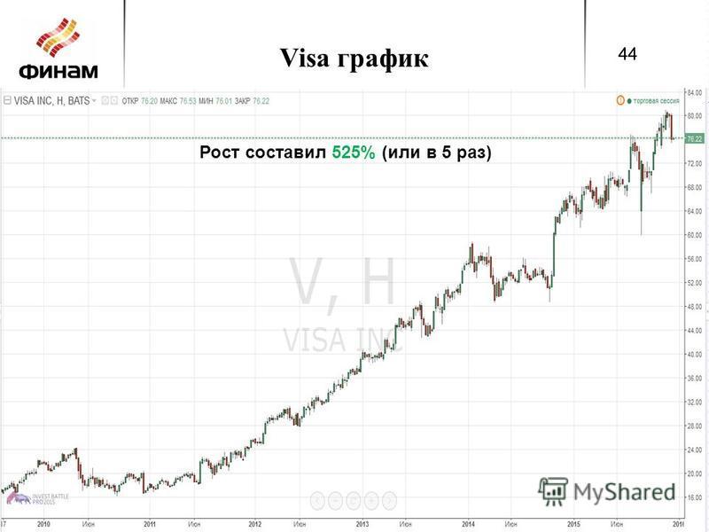 Visa график 44 Рост составил 525% (или в 5 раз) 44