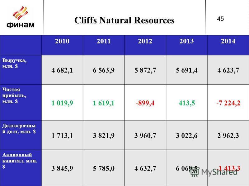 Cliffs Natural Resources 45 20102011201220132014 Выручка, млн. $ 4 682,16 563,95 872,75 691,44 623,7 Чистая прибыль, млн. $ 1 019,91 619,1-899,4413,5-7 224,2 Долгосрочны й долг, млн. $ 1 713,13 821,93 960,73 022,62 962,3 Акционный капитал, млн. $ 3 8