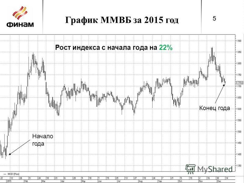 График ММВБ за 2015 год 5 5 Начало года Конец года Рост индекса с начала года на 22%