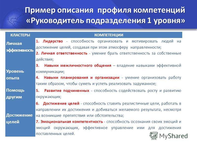 Пример описания профиля компетенций «Руководитель подразделения 1 уровня» КЛАСТЕРЫКОМПЕТЕНЦИИ Личная эффективность 1. Лидерство - способность организовать и мотивировать людей на достижение целей, создавая при этом атмосферу направленности; 2. Личная