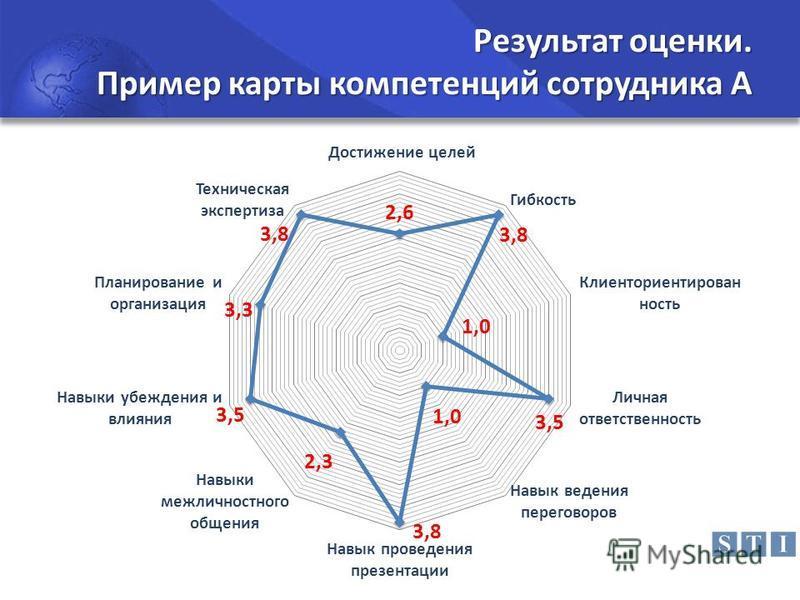 Результат оценки. Пример карты компетенций сотрудника А