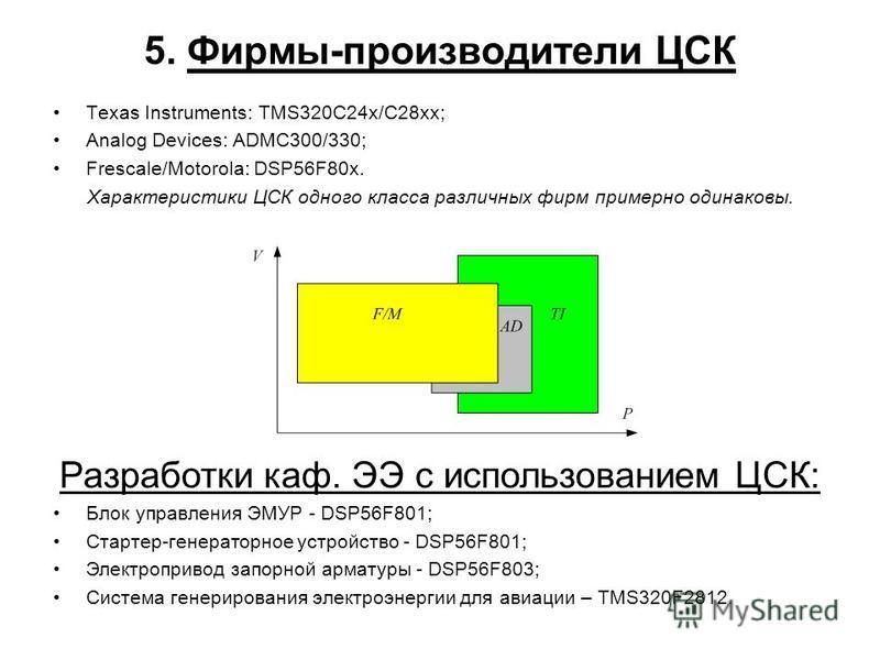 5. Фирмы-производители ЦСК Texas Instruments: TMS320C24x/C28xx; Analog Devices: ADMC300/330; Frescale/Motorola: DSP56F80x. Характеристики ЦСК одного класса различных фирм примерно одинаковы. Разработки каф. ЭЭ с использованием ЦСК: Блок управления ЭМ