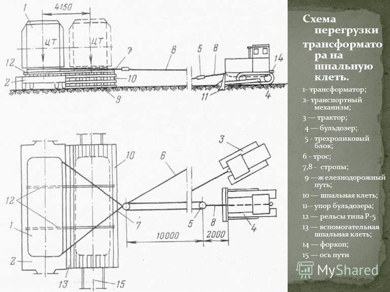 Схема перегрузки трансформатора на шпальную клеть. 1- трансформатор; 2- транспортный механизм; 3 трактор; 4 бульдозер; 5 - трехроликовый блок; 6 - трос; 7,8 - стропы; 9 железнодорожный путь; 10 шпальная клеть; 11-- упор бульдозера; 12 рельсы типа Р-5