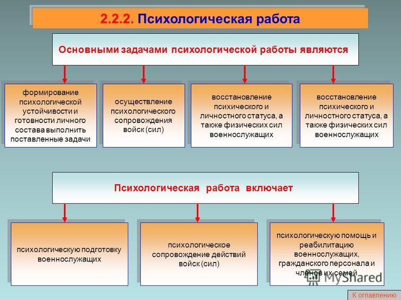 2.2.2. Психологическая работа Основными задачами психологической работы являются формирование психологической устойчивости и готовности личного состава выполнить поставленные задачи осуществление психологического сопровождения войск (сил) восстановле