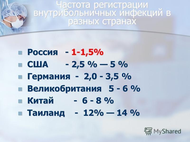 Частота регистрации внутрибольничных инфекций в разных странах Россия - 1-1,5% Россия - 1-1,5% США - 2,5 % 5 % США - 2,5 % 5 % Германия - 2,0 - 3,5 % Германия - 2,0 - 3,5 % Великобритания 5 - 6 % Великобритания 5 - 6 % Китай - 6 - 8 % Китай - 6 - 8 %