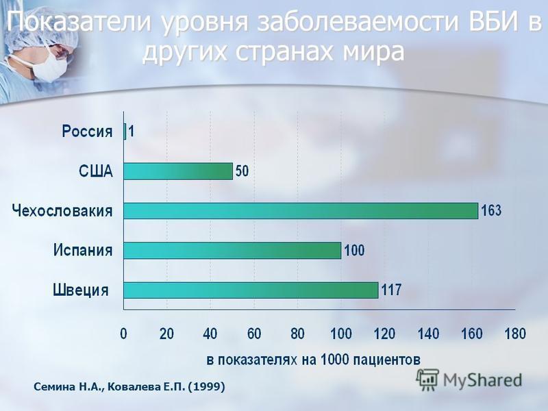 Показатели уровня заболеваемости ВБИ в других странах мира Семина Н.А., Ковалева Е.П. (1999)