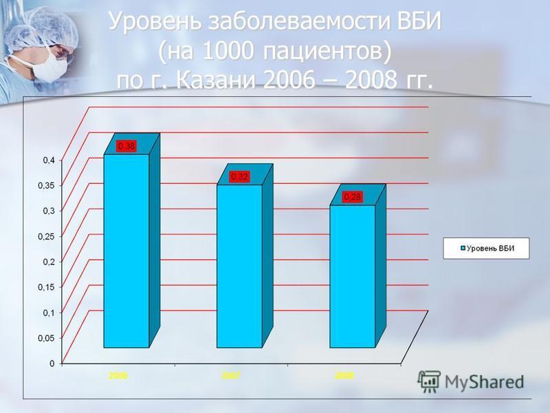 Уровень заболеваемости ВБИ (на 1000 пациентов) по г. Казани 2006 – 2008 гг.