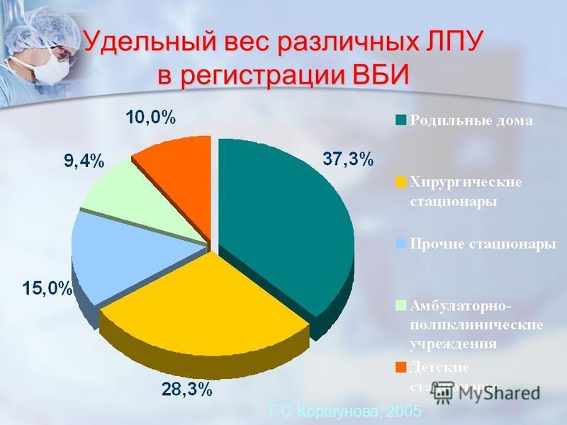 Удельный вес различных ЛПУ в регистрации ВБИ Г.С.Коршунова, 2005