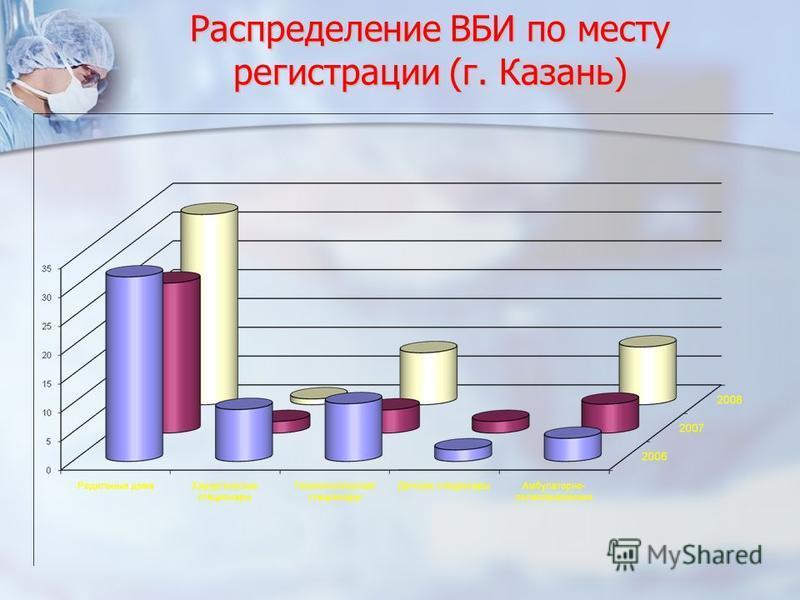 Распределение ВБИ по месту регистрации (г. Казань)