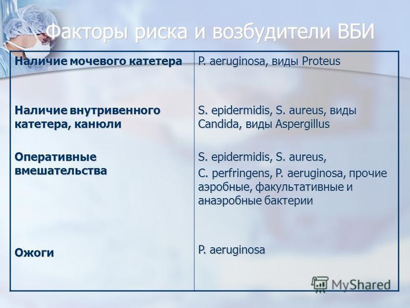 Факторы риска и возбудители ВБИ Наличие мочевого катетера Наличие внутривенного катетера, канюли Оперативные вмешательства Ожоги P. aeruginosa, виды Proteus S. epidermidis, S. aureus, виды Candida, виды Aspergillus S. epidermidis, S. aureus, C. perfr