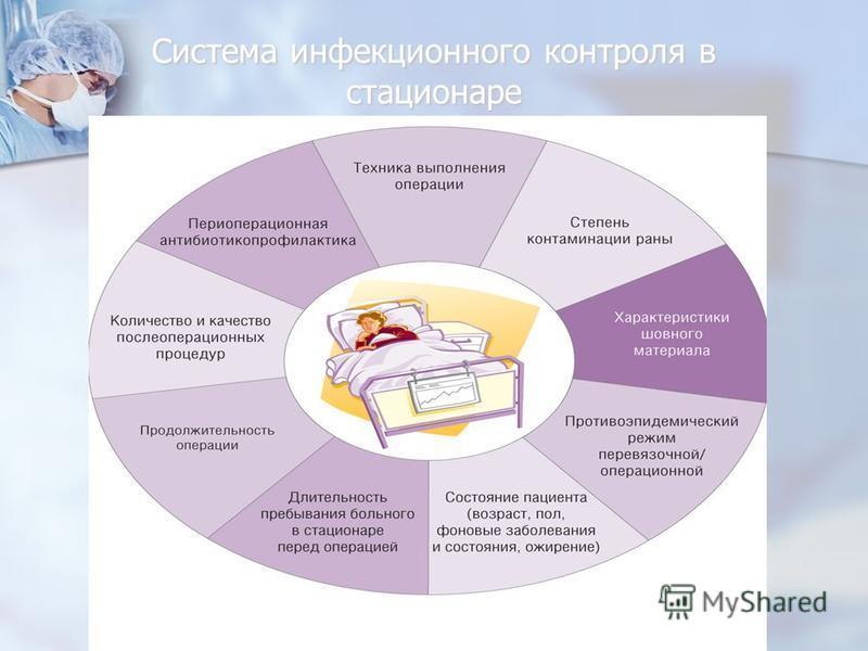 Система инфекционного контроля в стационаре