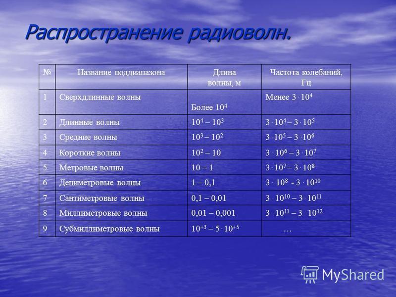 Название поддиапазона Длина волны, м Частота колебаний, Гц 1Сверхдлинные волны Более 10 4 Менее 3. 10 4 2Длинные волны 10 4 – 10 3 3. 10 4 – 3. 10 5 3Средние волны 10 3 – 10 2 3. 10 5 – 3. 10 6 4Короткие волны 10 2 – 103. 10 6 – 3. 10 7 5Метровые вол