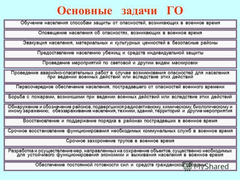 Гражданская оборона (ГО) система мероприятий по подготовке к защите и по защите населения, материальных и культурных ценностей на территории Российской Федерации от опасностей, возникающих при ведении военных действий или вследствие этих действий, а
