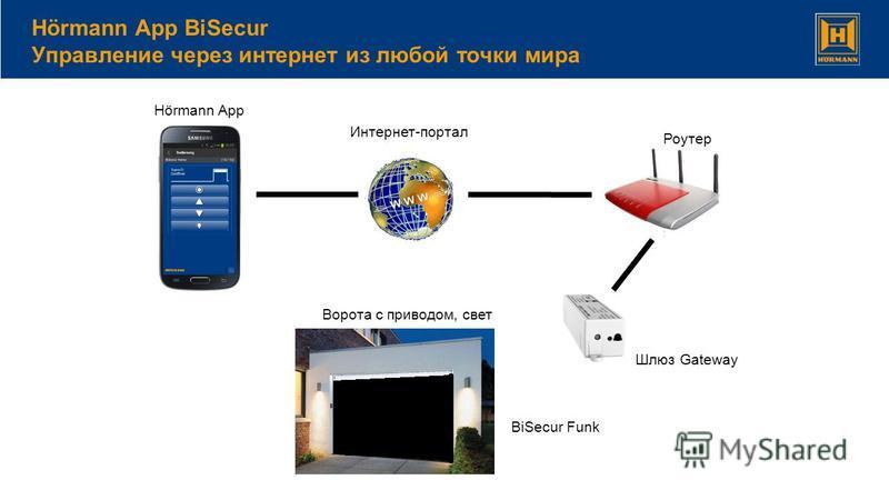 Hörmann App BiSecur Управление через интернет из любой точки мира Hörmann App BiSecur Funk Ворота с приводом, свет Шлюз Gateway Интернет-портал Роутер