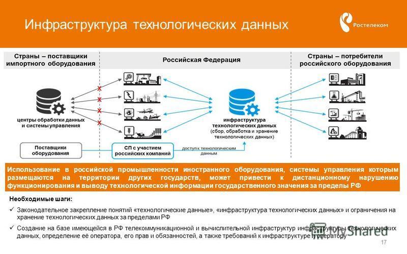Инфраструктура технологических данных 17 Необходимые шаги: Законодательное закрепление понятий «технологические данные», «инфраструктура технологических данных» и ограничения на хранение технологических данных за пределами РФ Создание на базе имеющей