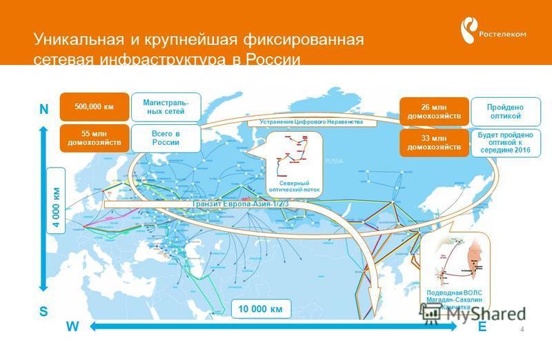 Уникальная и крупнейшая фиксированная сетевая инфраструктура в России 4 S N 4 000 км EW 10 000 км Северный оптический поток Подводная ВОЛС Магадан-Сахалин -Камчатка Устранение Цифрового Неравенства Транзит Европа-Азия-1/2/3 500,000 км Магистраль- ных