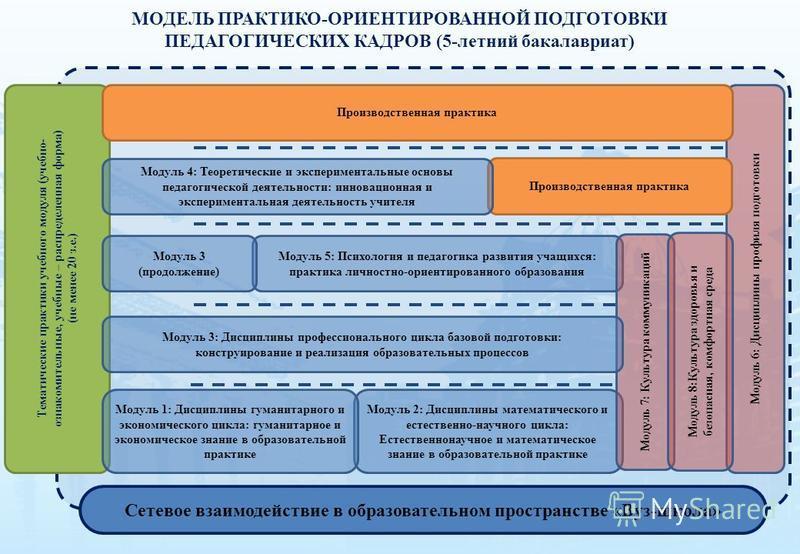 МОДЕЛЬ ПРАКТИКО-ОРИЕНТИРОВАННОЙ ПОДГОТОВКИ ПЕДАГОГИЧЕСКИХ КАДРОВ (5-летний бакалавриат) Модуль 2: Дисциплины математического и естественно-научного цикла: Естественнонаучное и математическое знание в образовательной практике Модуль 5: Психология и пе