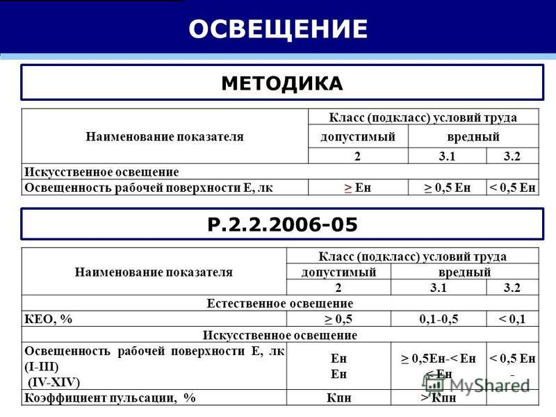 ОСВЕЩЕНИЕ МЕТОДИКА Р.2.2.2006-05 Наименование показателя Класс (подкласс) условий труда допускимыйвредный 23.13.2 Искусственное освещение Освещенность рабочей поверхности Е, лк Ен 0,5 Ен< 0,5 Ен Наименование показателя Класс (подкласс) условий труда