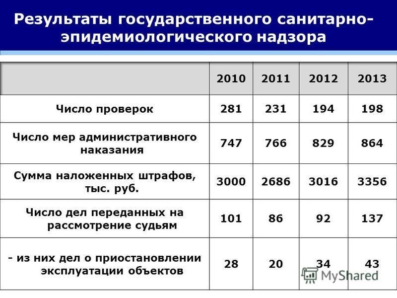 Результаты государственного санитарно- эпидемиологического надзора