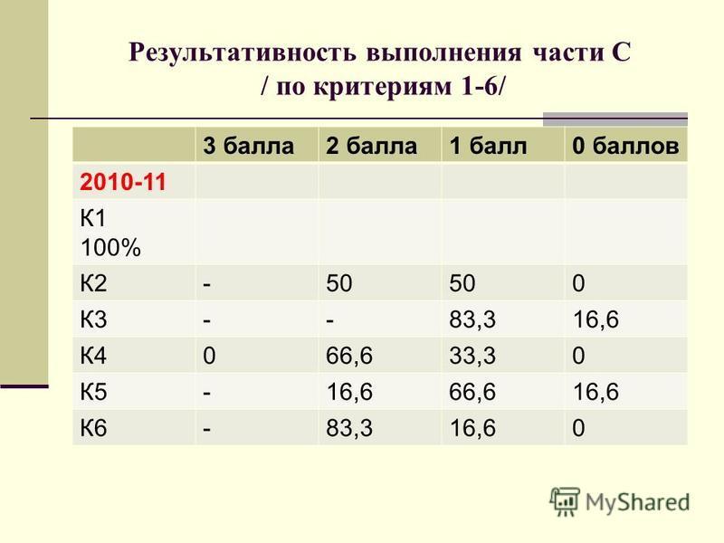 Результативность выполнения части С / по критериям 1-6/ 3 балла 2 балла 1 балл 0 баллов 2010-11 К1 100% К2-50 0 К3--83,316,6 К4066,633,30 К5-16,666,616,6 К6-83,316,60