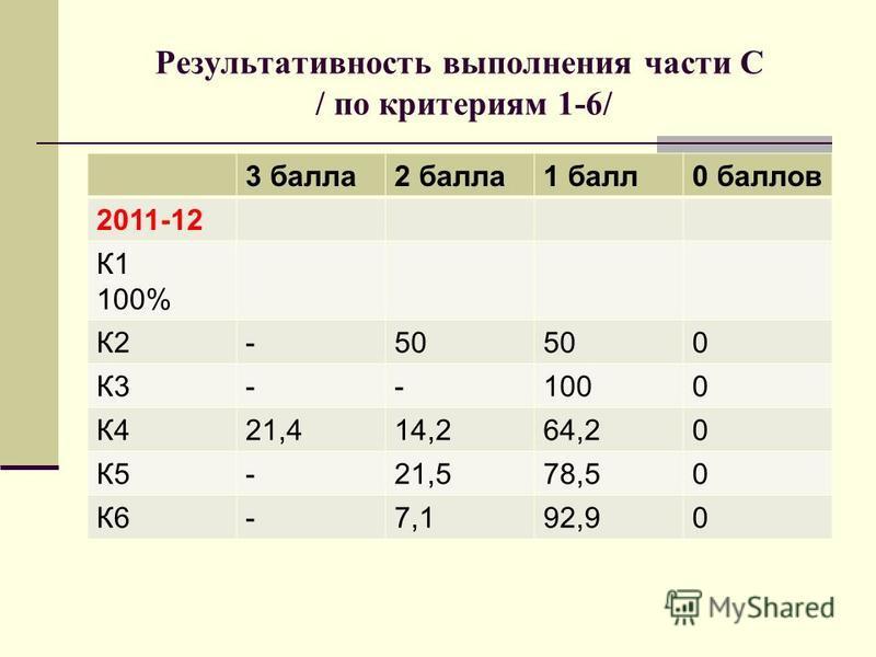 Результативность выполнения части С / по критериям 1-6/ 3 балла 2 балла 1 балл 0 баллов 2011-12 К1 100% К2-50 0 К3--1000 К421,414,264,20 К5-21,578,50 К6-7,192,90