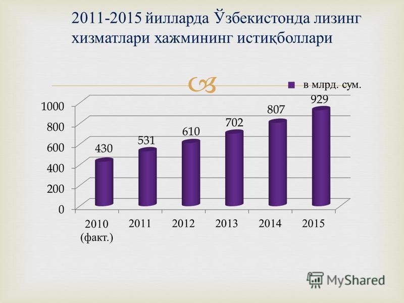 2011-2015 йилларда Ўзбекистонда лизинг хизматлари хажмининг истиқболлари