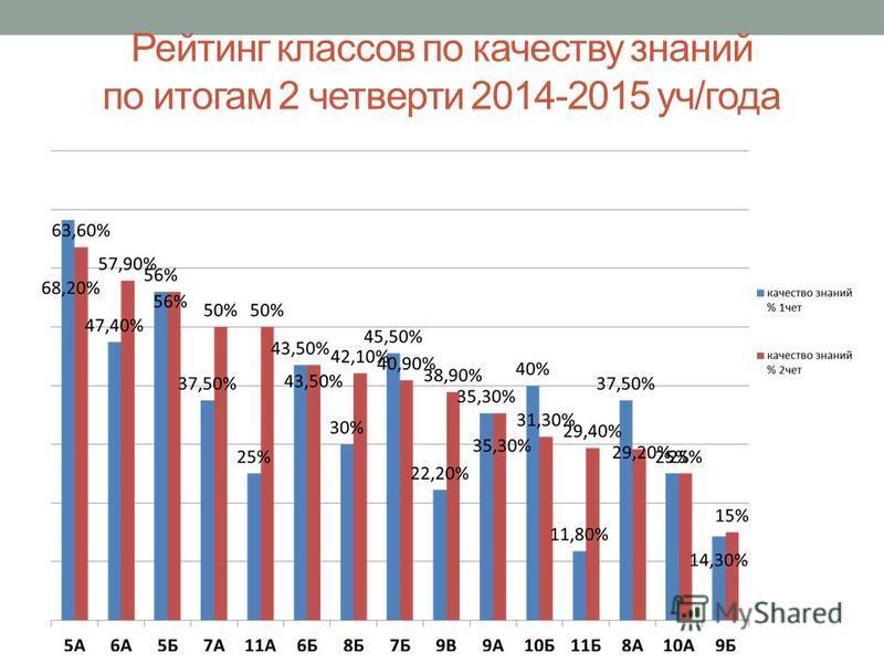 Рейтинг классов по качеству знаний по итогам 2 четверти 2014-2015 уч/года