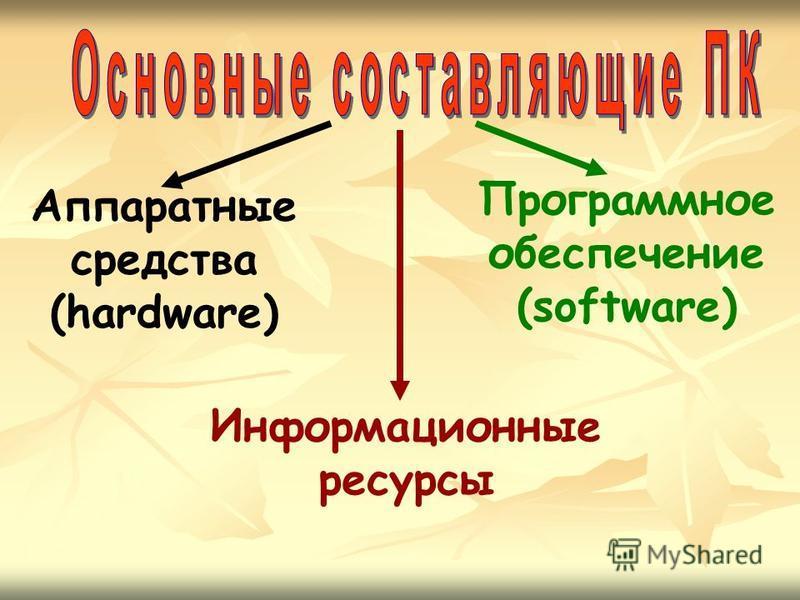 Аппаратные средства (hardware) Информационные ресурсы Программное обеспечение (software)