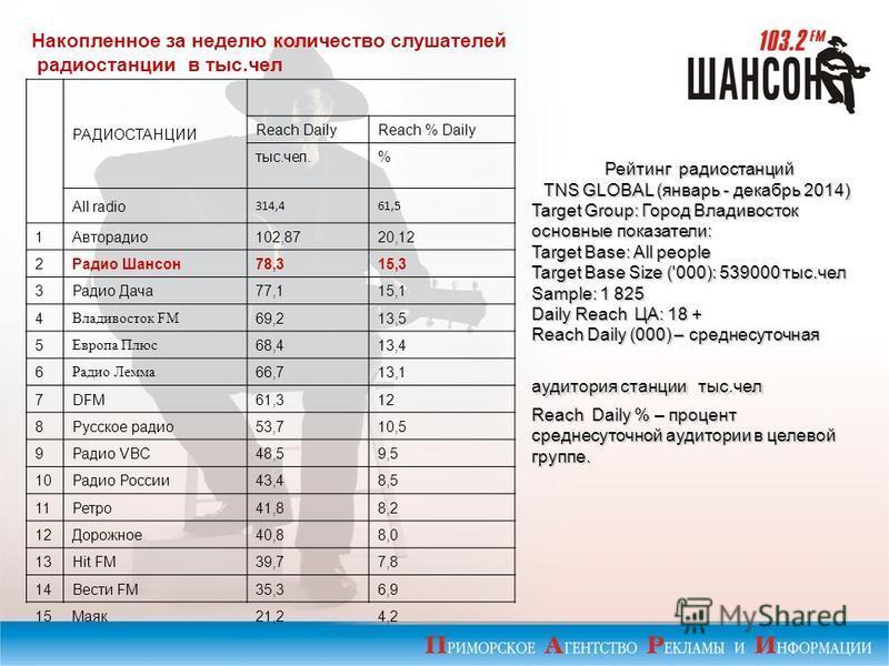 Накопленное за неделю количество слушателей радиостанции в тыс.чел РАДИОСТАНЦИИ Reach DailyReach % Daily тыс.чел.% All radio 314,461,5 1Авторадио 102,8720,12 2Радио Шансон 78,315,3 3Радио Дача 77,115,1 4 Владивосток FM 69,213,5 5 Европа Плюс 68,413,4