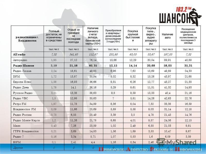 радиостанции г. Владивосток Полный достаток, не ограничены в средствах Отдых за границей за последние полгода Наличие личного счета/ вклада, банковской карты (18+) Приобретени е квартиры / дома семьей за последние 3 года (18+) Покупка крупной быт.тех