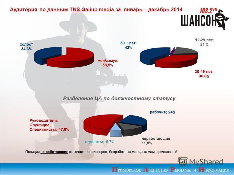 Аудитория по данным TNS Gaiiup media за январь – декабрь 2014