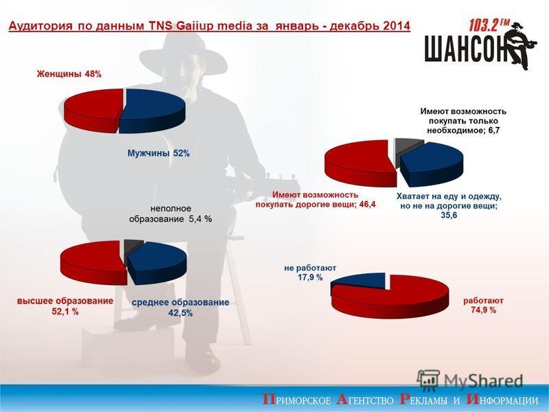 Аудитория по данным TNS Gaiiup media за январь - декабрь 2014