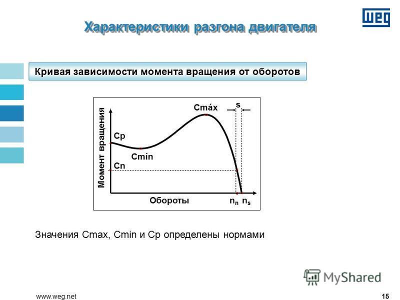 15www.weg.net Кривая зависимости момента вращения от оборотов Значения Cmax, Cmin и Cp определены нормами Cp Cmín Cmáx Cn n nsns Момент вращения Обороты s Характеристики разгона двигателя