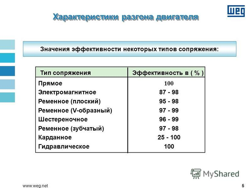 5www.weg.net Значения эффективности некоторых типов сопряжения: Тип сопряжения Эффективность в ( % ) Тип сопряжения Эффективность в ( % ) Прямое 100 Электромагнитное 87 - 98 Ременное (плоский)95 - 98 Ременное (V-образный)97 - 99 Шестереночное 96 - 99