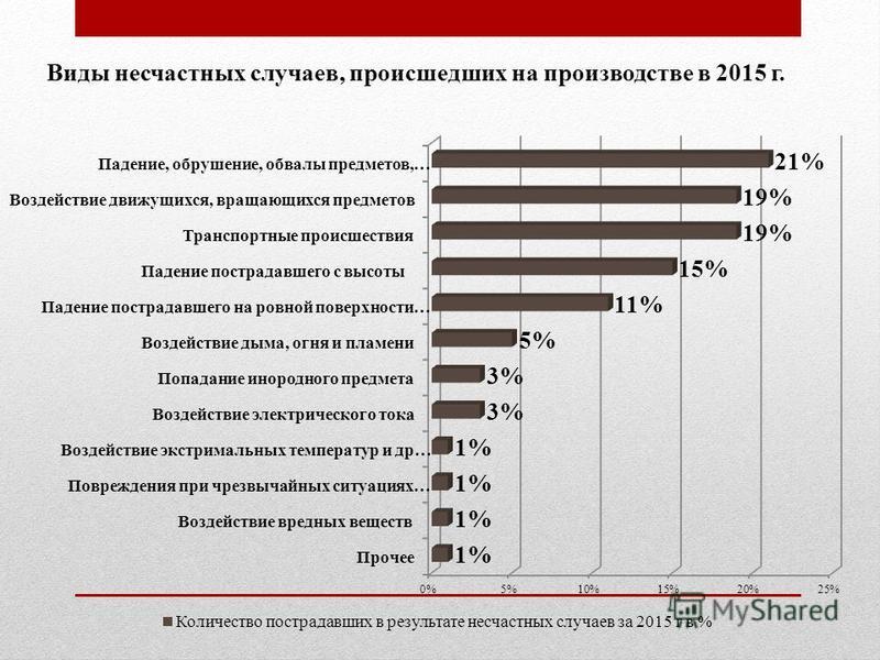Виды несчастных случаев, происшедших на производстве в 2015 г.