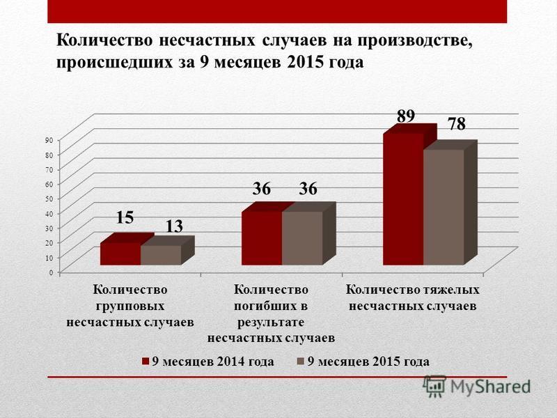 Количество несчастных случаев на производстве, происшедших за 9 месяцев 2015 года
