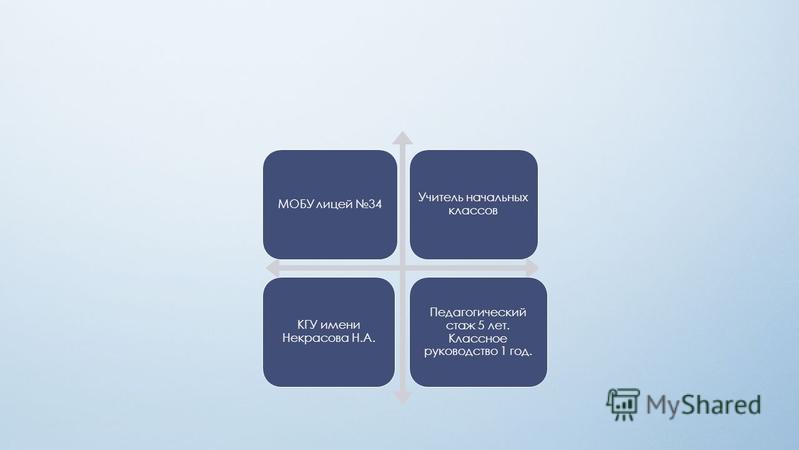 МОБУ лицей 34 Учитель начальных классов КГУ имени Некрасова Н.А. Педагогический стаж 5 лет. Классное руководство 1 год.