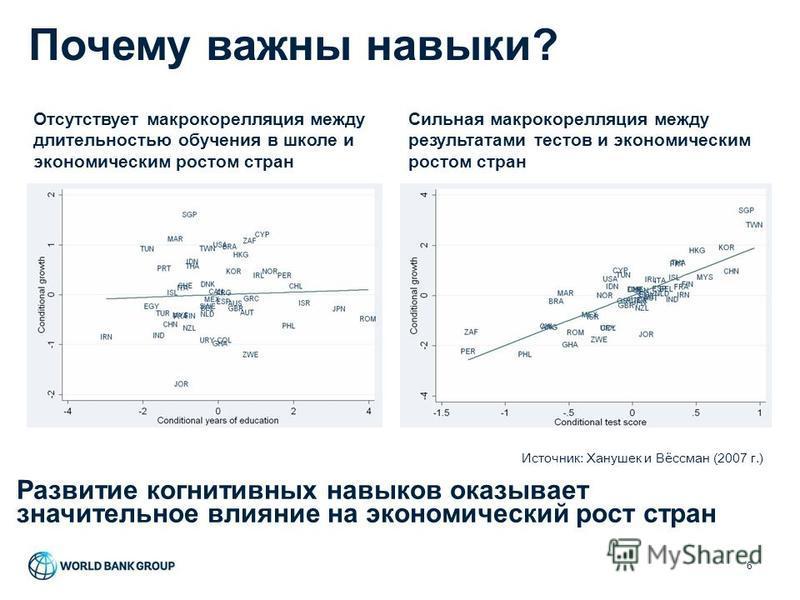 Почему важны навыки? 6 Отсутствует макро корреляция между длительностью обучения в школе и экономическим ростом стран Сильная макро корреляция между результатами тестов и экономическим ростом стран Источник: Ханушек и Вёссман (2007 г.) Развитие когни