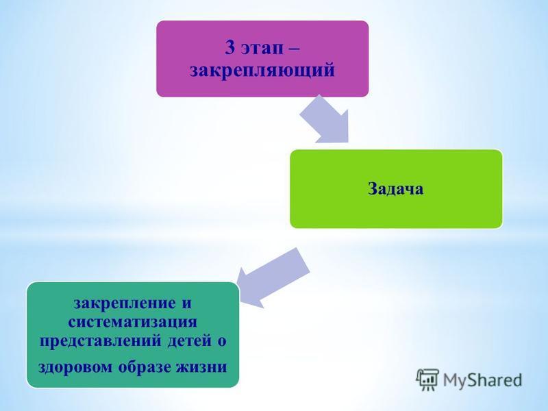 3 этап – закрепляющий Задача закрепление и систематизация представлений детей о здоровом образе жизни