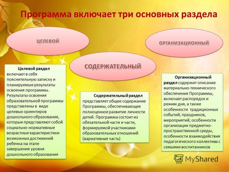 Программа включает три основных раздела Целевой раздел включает в себя пояснительную записку и планируемые результаты освоения программы. Результаты освоения образовательной программы представлены в виде целевых ориентиров дошкольного образования, ко