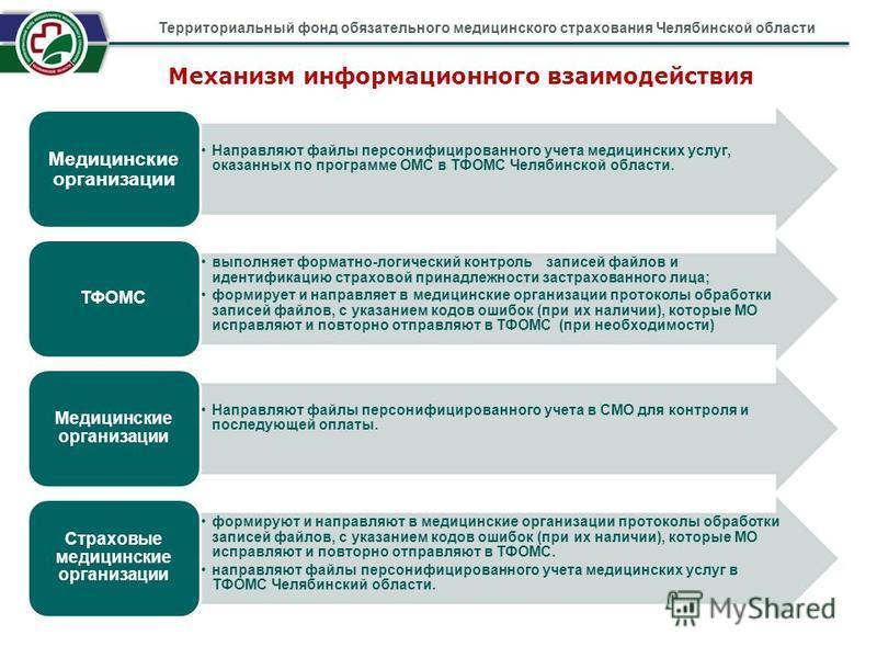 Механизм информационного взаимодействия Территориальный фонд обязательного медицинского страхования Челябинской области Направляют файлы персонифицированного учета медицинских услуг, оказанных по программе ОМС в ТФОМС Челябинской области. Медицинские