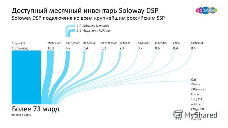 Более 73 млрд Yandex SSPAdRiver SSPBegun SSPBetween SSPRepublerAdvMakerBidSwitchEpomAdlabs SSP Google AdX Доступный месячный инвентарь Soloway DSP Soloway DSP подключена ко всем крупнейшим российским SSP показов в месяц 0,6 2,9 Soloway Network 3,3 Из