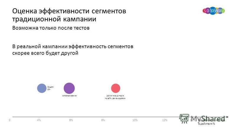 В реальной кампании эффективность сегментов скорее всего будет другой Оценка эффективности сегментов традиционной кампании Соцдем 25+ Автострахование Look-alike аудитория по сайту рекламодателя Возможна только после тестов 06%6%10%8%8%12%4%4%14% Конв