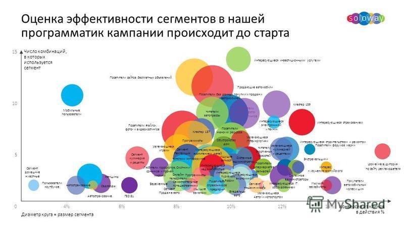 Оценка эффективности сегментов в нашей программа тик кампании происходит до старта 06%6%10%8%8%12% 5 15 10 Диаметр круга = размер сегмента 4%4%14% Конверсия из кликов в действия % Число комбинаций, в которых используется сегмент Автострахование Look-
