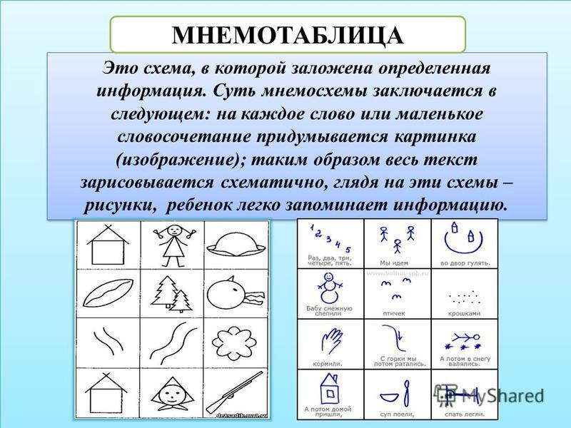 Это схема, в которой заложена определенная информация. Суть мнемосхемы заключается в следующем: на каждое слово или маленькое словосочетание придумывается картинка (изображение); таким образом весь текст зарисовывается схематично, глядя на эти схемы