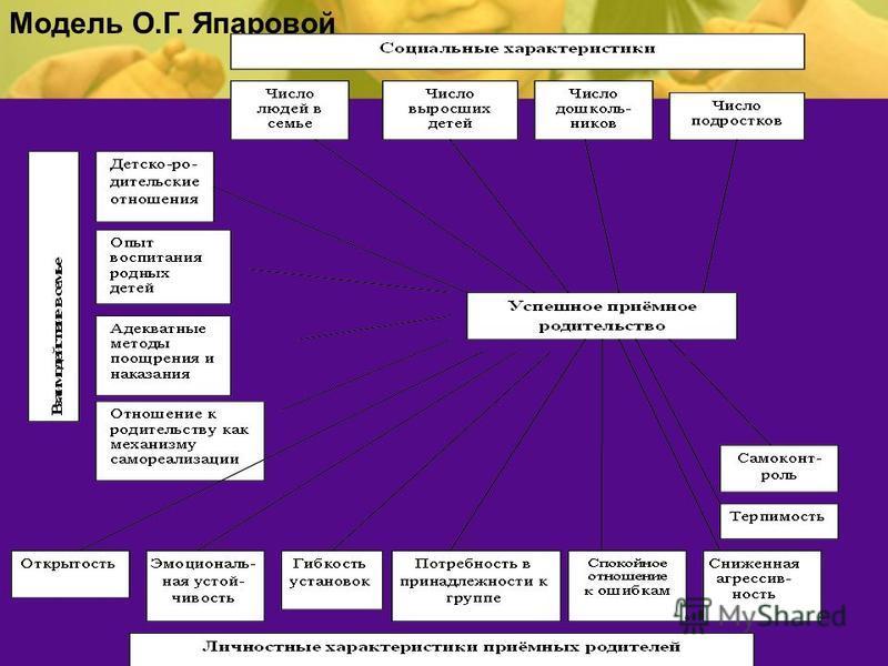 Модель О.Г. Япаровой
