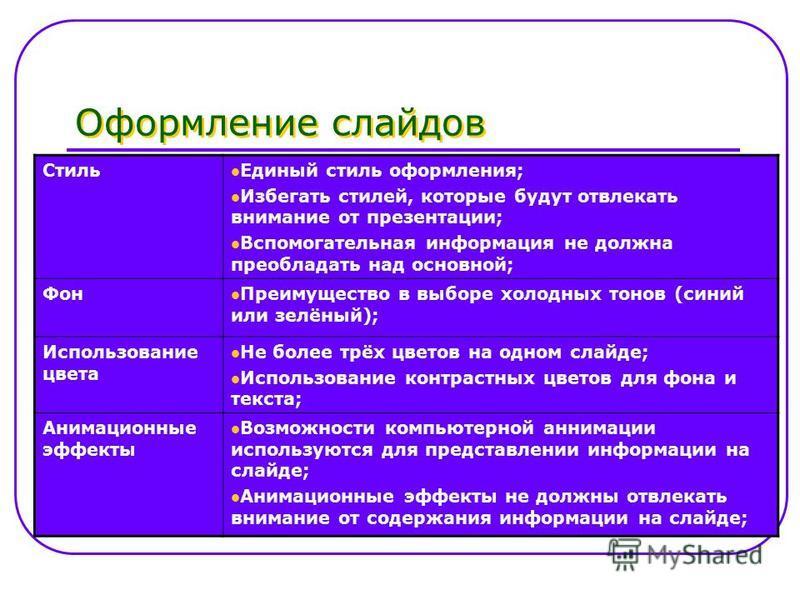 Оформление слайдов Стиль Единый стиль оформления; Избегать стилей, которые будут отвлекать внимание от презентации; Вспомогательная информация не должна преобладать над основной; Фон Преимущество в выборе холодных тонов (синий или зелёный); Использов